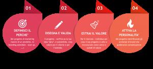 Core Process Marketing