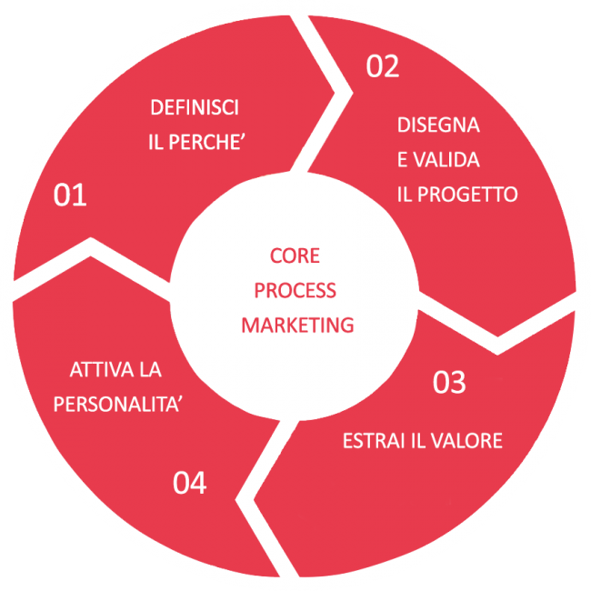 Core Process Marketing